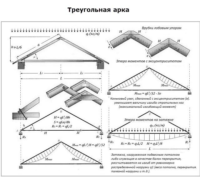 konstrukzii visjachih stropil pic2