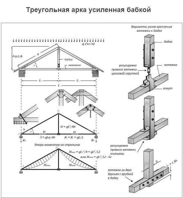 konstrukzii visjachih stropil pic3